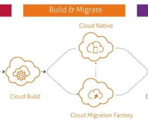 On Prem to O365 Migration explained
